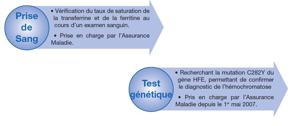 Prise de sang et test génétique